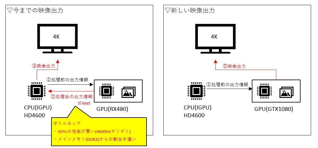 RX480→GTX1080