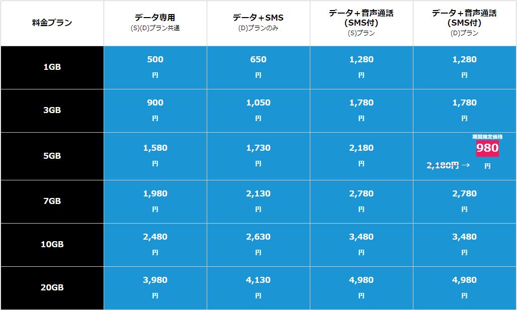 リペアSIM 料金表