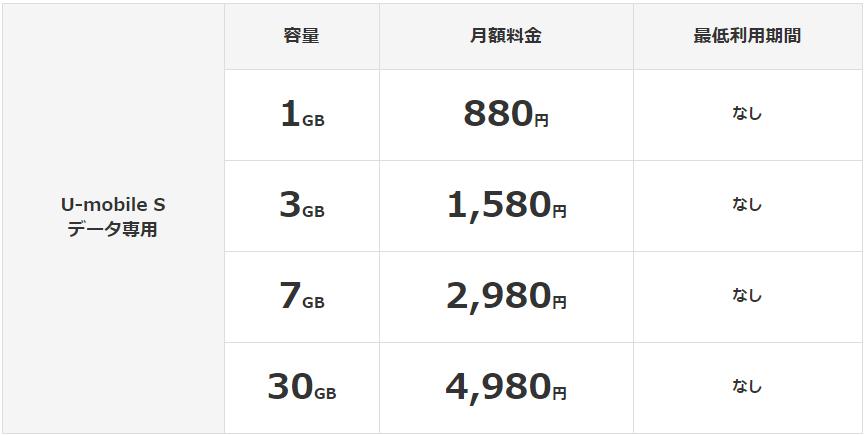 u-mobile 料金表